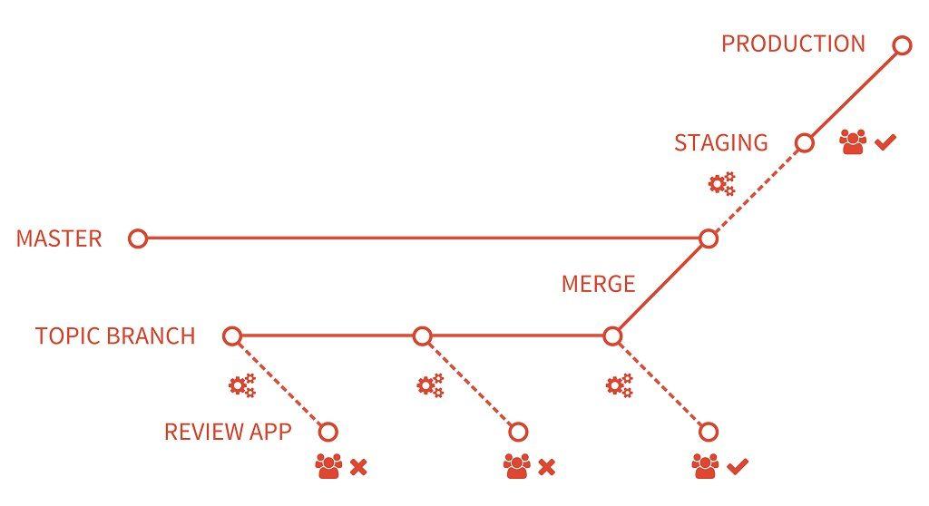 Схема Review Apps